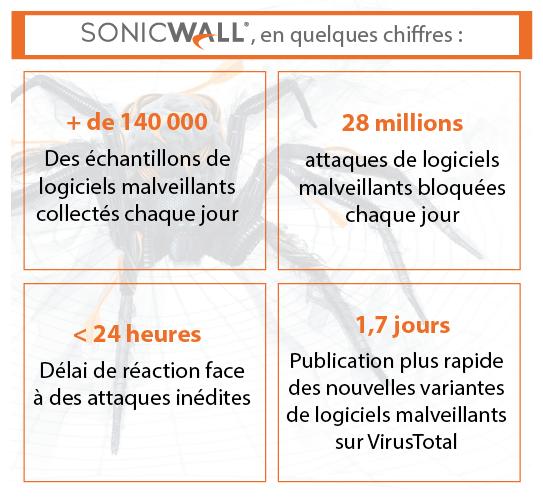 Sonicwall En Quelques Chiffres 01
